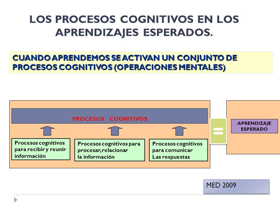 LOS PROCESOS COGNITIVOS EN LOS APRENDIZAJES ESPERADOS. Procesos cognitivos para recibir y reunir información Procesos cognitivos para comunicar Las re