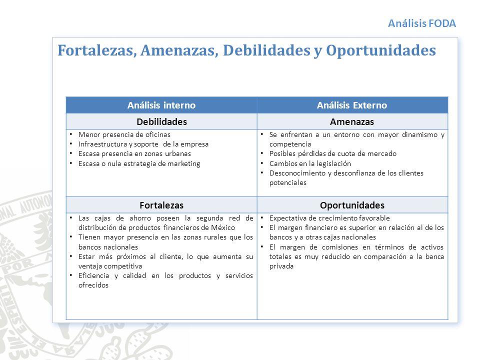 Análisis FODA Análisis internoAnálisis Externo DebilidadesAmenazas Menor presencia de oficinas Infraestructura y soporte de la empresa Escasa presenci