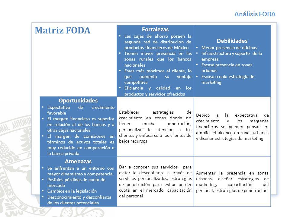 Análisis FODA Fortalezas Las cajas de ahorro poseen la segunda red de distribución de productos financieros de México Tienen mayor presencia en las zo