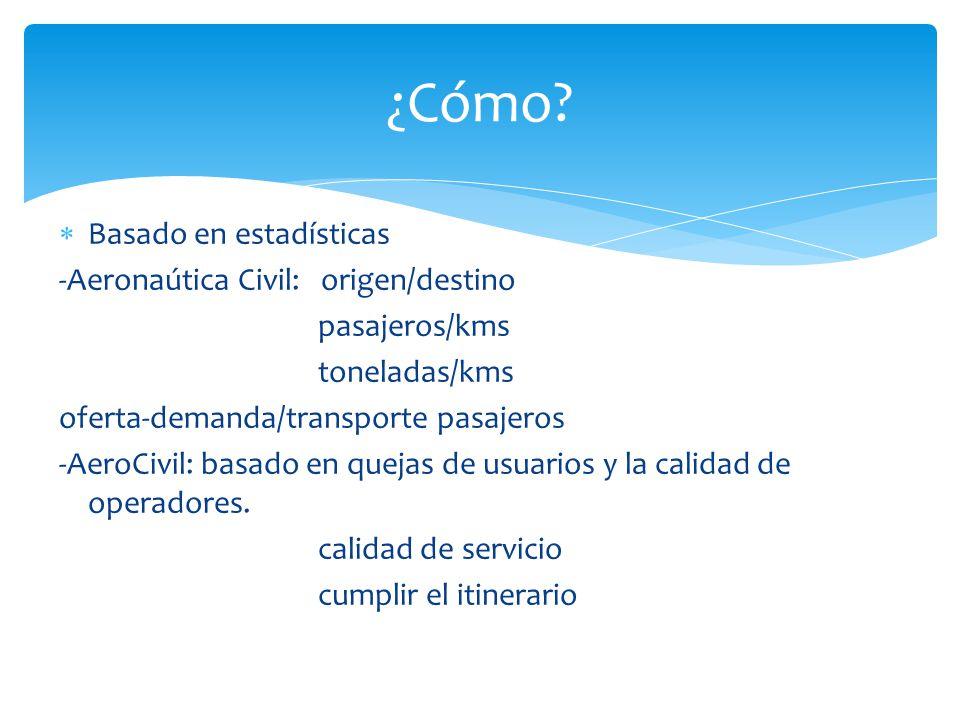 Basado en estadísticas -Aeronaútica Civil: origen/destino pasajeros/kms toneladas/kms oferta-demanda/transporte pasajeros -AeroCivil: basado en quejas