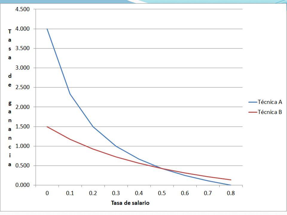 Cuatro posibilidades Se tiene la técnica a y se evalua b: w < 0.5 No se elige b, se desaprovecha la mayor productividad.х w> 0.5 Se elige b, se aprovecha la mayor productividad.