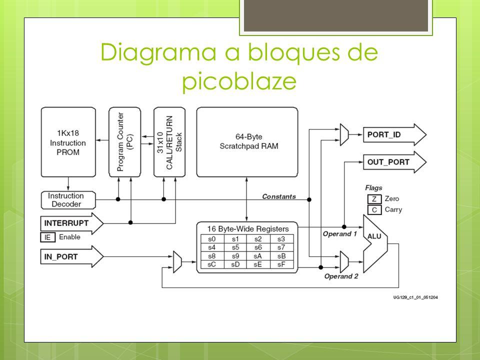 Diagrama a bloques de picoblaze