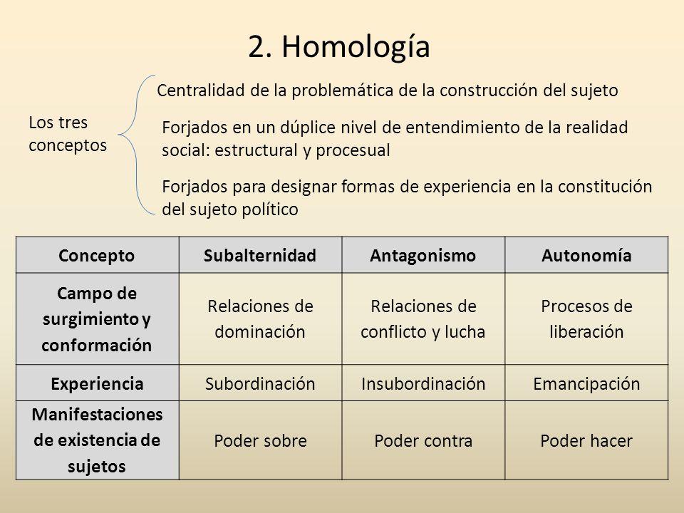 2. Homología ConceptoSubalternidadAntagonismoAutonomía Campo de surgimiento y conformación Relaciones de dominación Relaciones de conflicto y lucha Pr