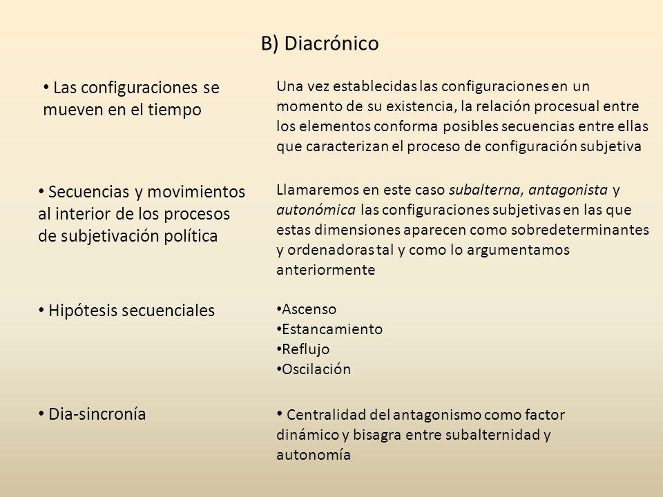 B) Diacrónico Las configuraciones se mueven en el tiempo Secuencias y movimientos al interior de los procesos de subjetivación política Hipótesis secu