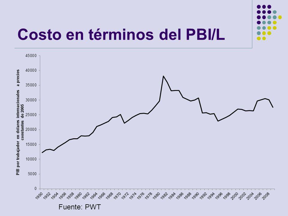 Costo en términos del PBI/L Fuente: PWT