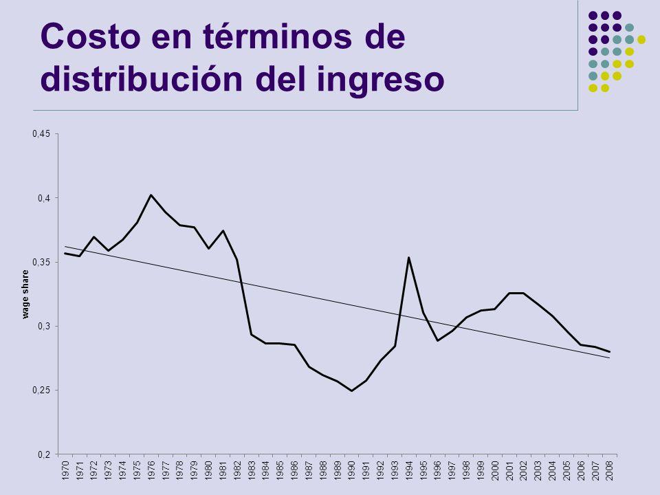 Costo en términos de distribución del ingreso
