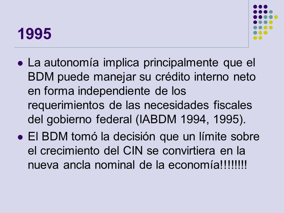 1995 La autonomía implica principalmente que el BDM puede manejar su crédito interno neto en forma independiente de los requerimientos de las necesida