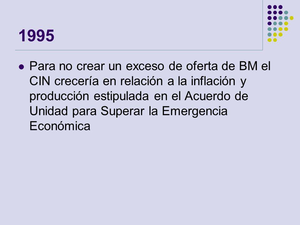 1995 Para no crear un exceso de oferta de BM el CIN crecería en relación a la inflación y producción estipulada en el Acuerdo de Unidad para Superar l