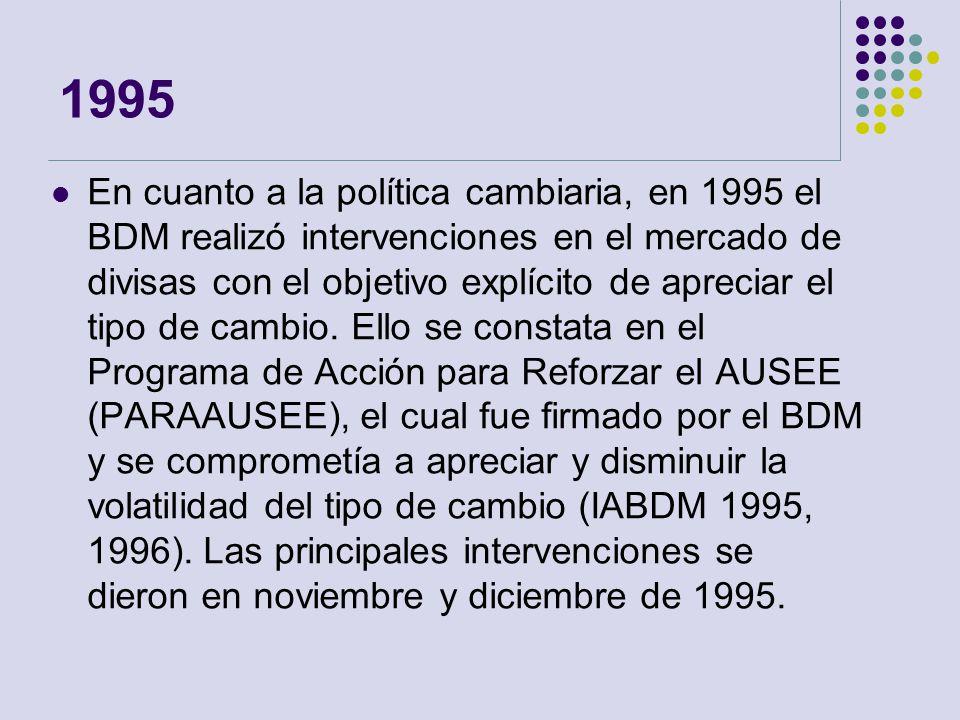 1995 En cuanto a la política cambiaria, en 1995 el BDM realizó intervenciones en el mercado de divisas con el objetivo explícito de apreciar el tipo d
