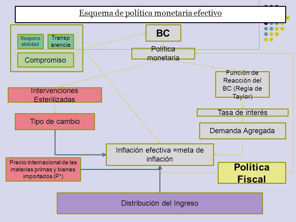 Esquema de política monetaria efectivo Política monetaria BC Inflación efectiva =meta de inflación Tasa de interés Función de Reacción del BC (Regla d