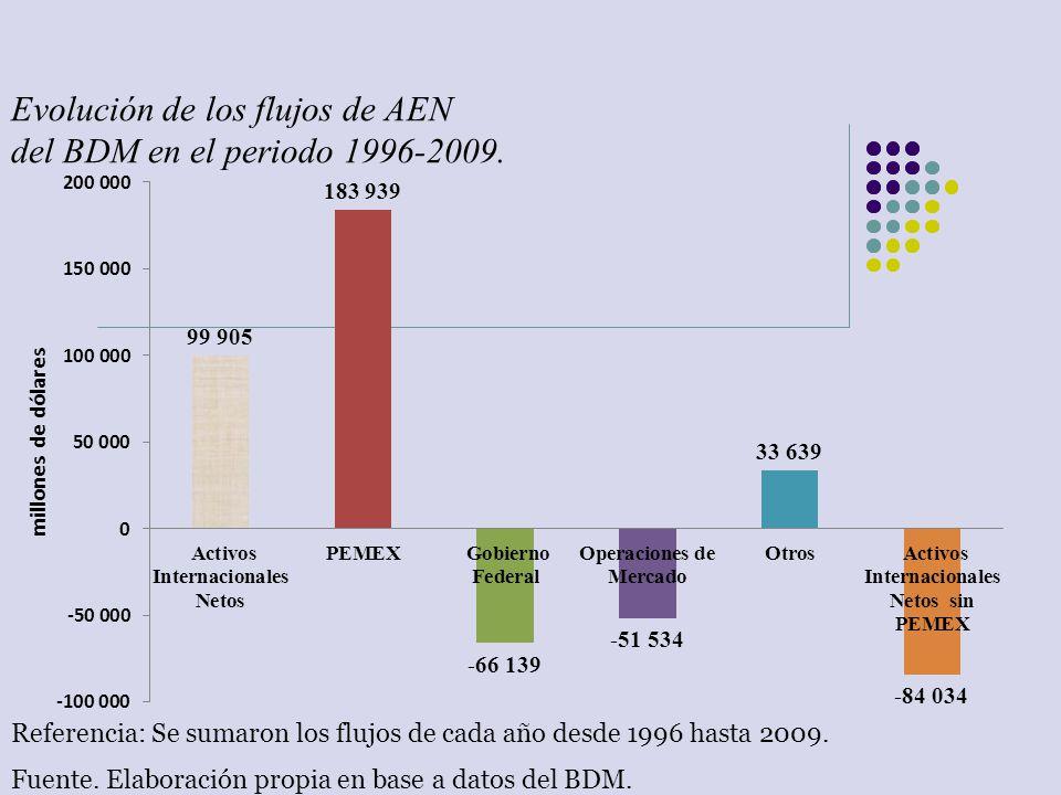 Evolución de los flujos de AEN del BDM en el periodo 1996-2009. Referencia: Se sumaron los flujos de cada año desde 1996 hasta 2009. Fuente. Elaboraci