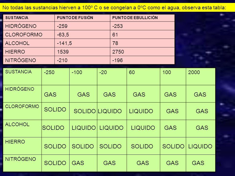 12 T ºC 100 75 20 2 8 13 20 24 t min Gas Gas-Líquido Líquido Líquido-Sólido Sólido De 100 a 75ºC enfriamos un gas durante 2 minutos A 75 ºC se produce