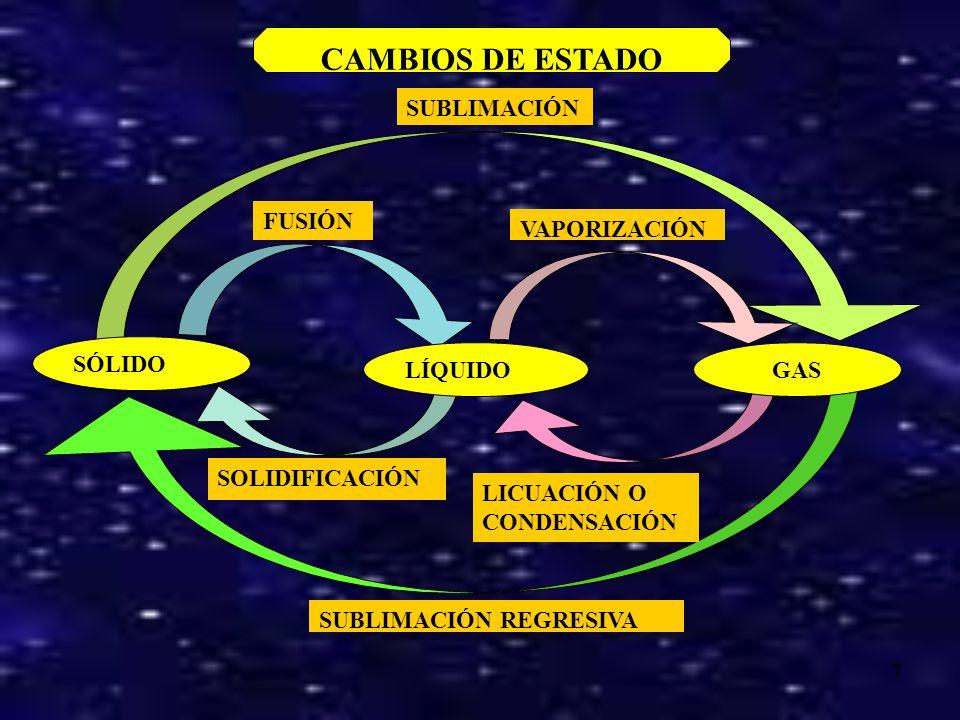 6 Las partículas están unidas por fuerzas muy intensas que no les permiten dejar sus posiciones fijas. Solo pueden vibrar ligeramente Las fuerzas entr