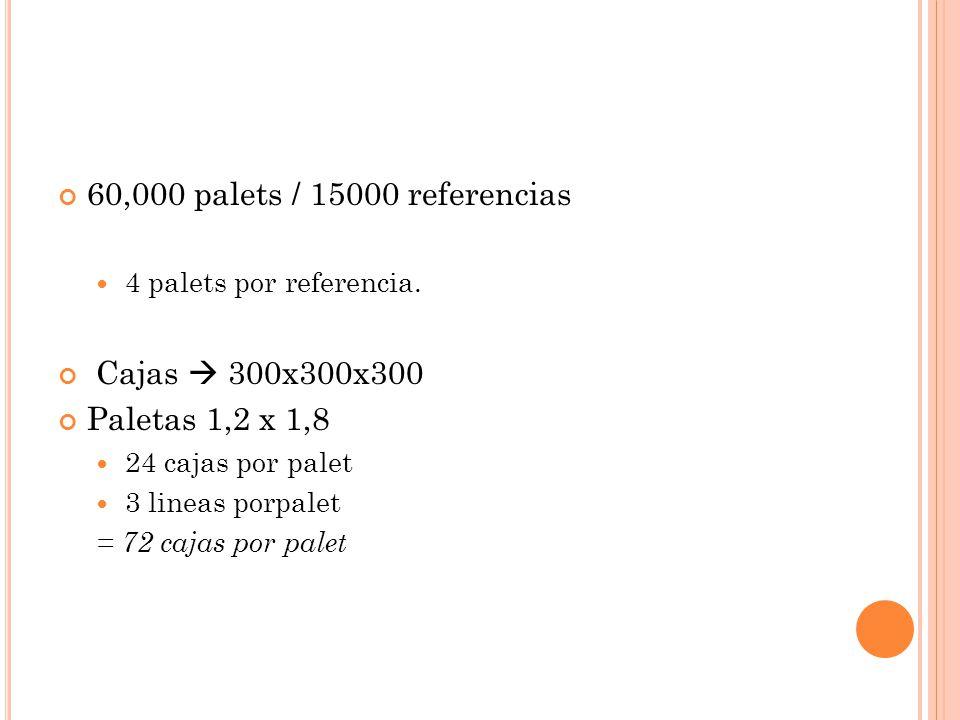 60,000 palets / 15000 referencias 4 palets por referencia. Cajas 300x300x300 Paletas 1,2 x 1,8 24 cajas por palet 3 lineas porpalet = 72 cajas por pal