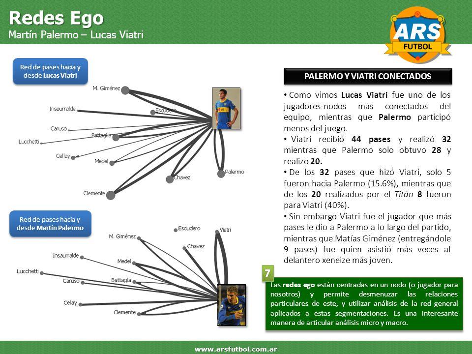 Redes Ego Martín Palermo – Lucas Viatri www.arsfutbol.com.ar Red de pases hacia y desde Lucas Viatri Red de pases hacia y desde Martín Palermo PALERMO