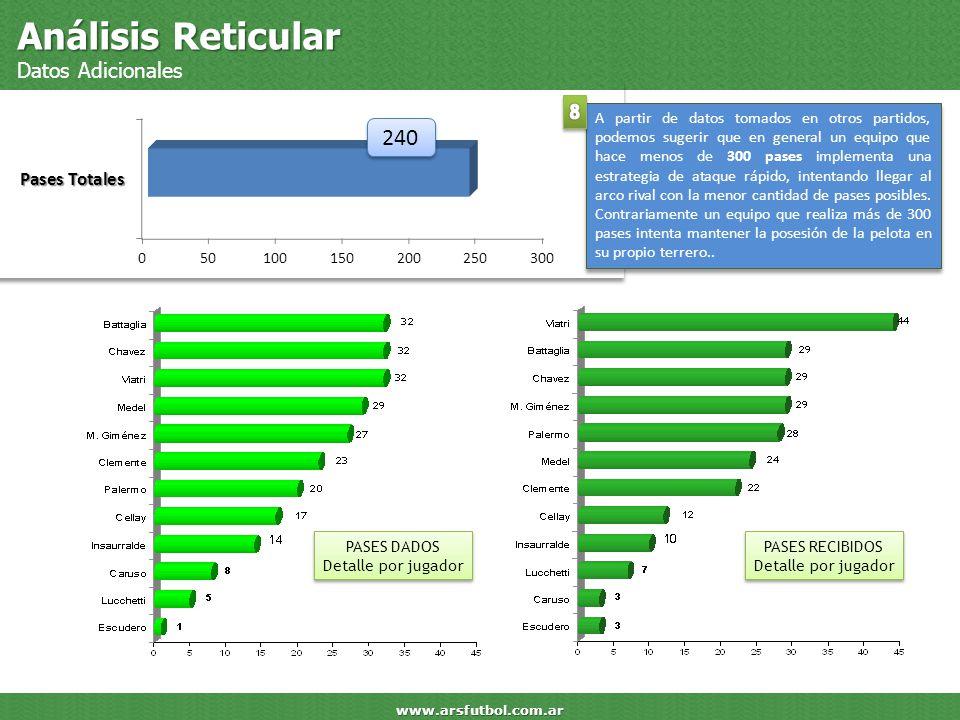 Análisis Reticular Datos Adicionales www.arsfutbol.com.ar 240 A partir de datos tomados en otros partidos, podemos sugerir que en general un equipo qu