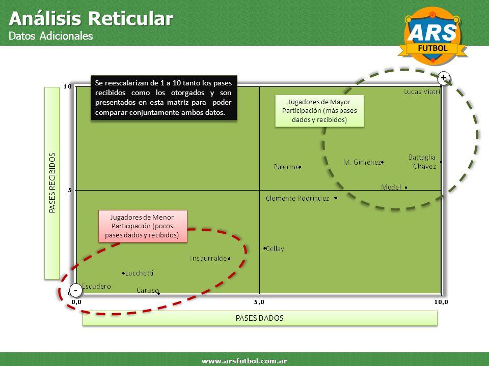 Análisis Reticular Datos Adicionales www.arsfutbol.com.ar PASES DADOS PASES RECIBIDOS + + - - Jugadores de Mayor Participación (más pases dados y reci