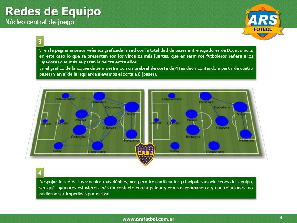 Redes de Equipo Núcleo central de juego 4 www.arsfutbol.com.ar Si en la página anterior veíamos graficada la red con la totalidad de pases entre jugad