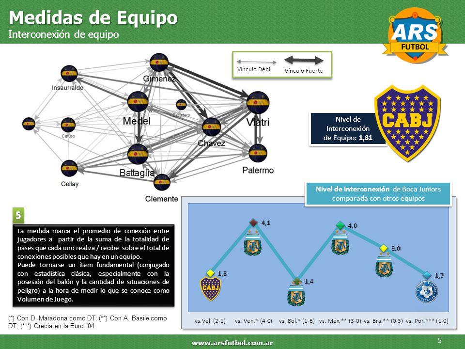 Medidas de Equipo Interconexión de equipo 5 www.arsfutbol.com.ar 1,81 Nivel de Interconexión de Equipo: 1,81 La medida marca el promedio de conexión e