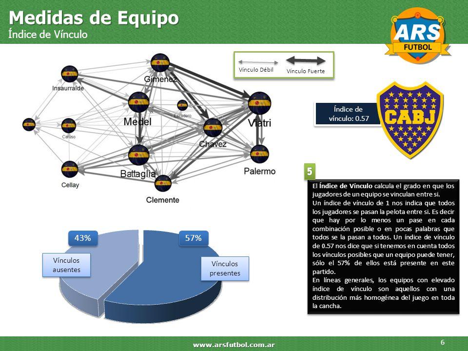 Medidas de Equipo Índice de Vínculo 6 www.arsfutbol.com.ar Índice de vínculo: 0.57 Vínculo Fuerte Vínculo Débil El Índice de Vínculo calcula el grado