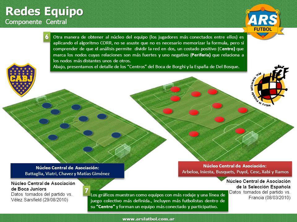 Redes Equipo Componente Central www.arsfutbol.com.ar Núcleo Central de Asociación: Arbeloa, Iniesta, Busquets, Puyol, Cesc, Xabi y Ramos Núcleo Centra