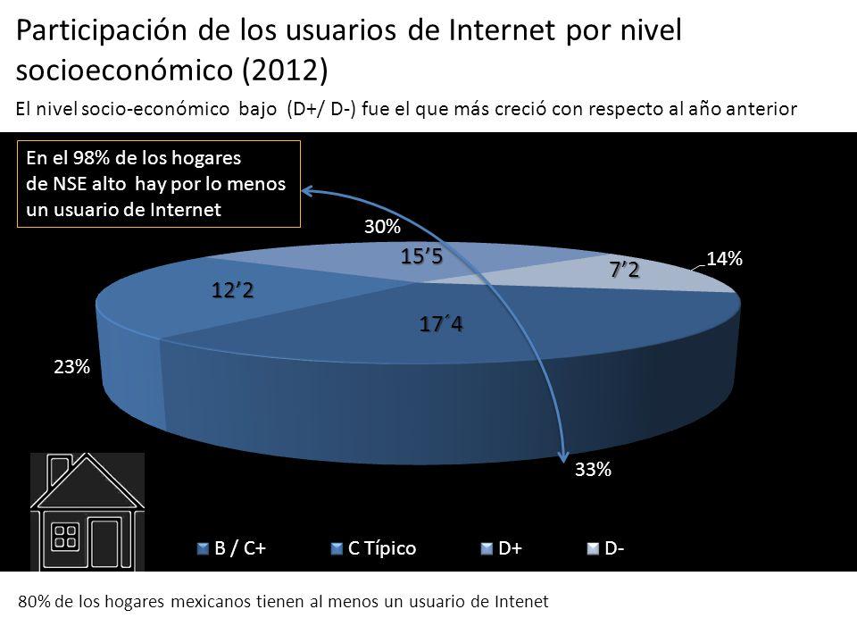 80% de los hogares mexicanos tienen al menos un usuario de Intenet 17´4 122 155 72 Participación de los usuarios de Internet por nivel socioeconómico