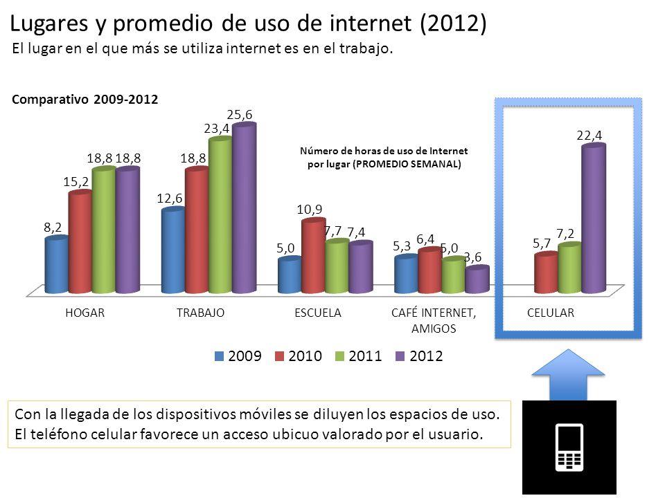 Comparativo 2009-2012 Número de horas de uso de Internet por lugar (PROMEDIO SEMANAL) Lugares y promedio de uso de internet (2012) El lugar en el que