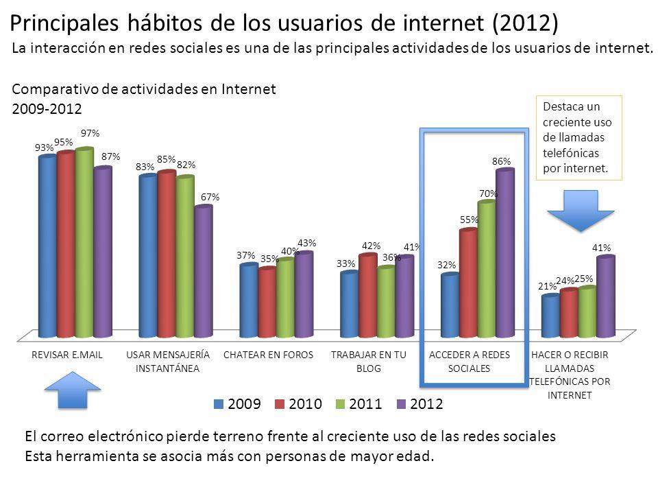 Principales hábitos de los usuarios de internet (2012) La interacción en redes sociales es una de las principales actividades de los usuarios de inter