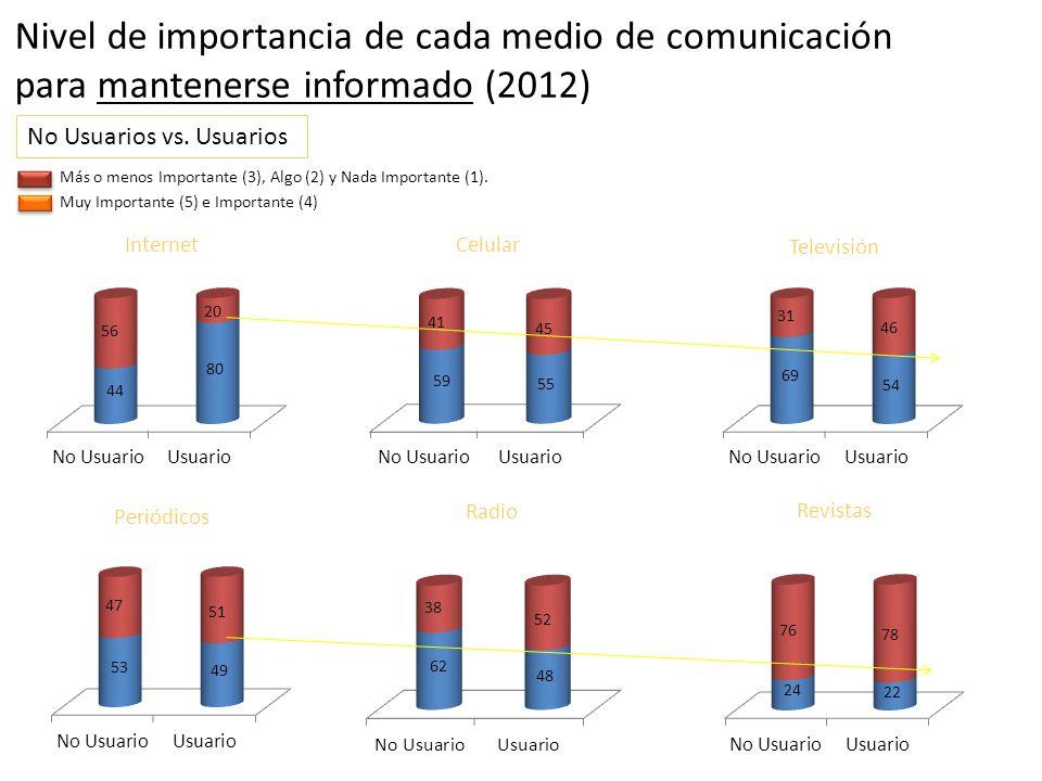 Muy Importante (5) e Importante (4) Más o menos Importante (3), Algo (2) y Nada Importante (1). Internet Periódicos Televisión Radio Celular Revistas