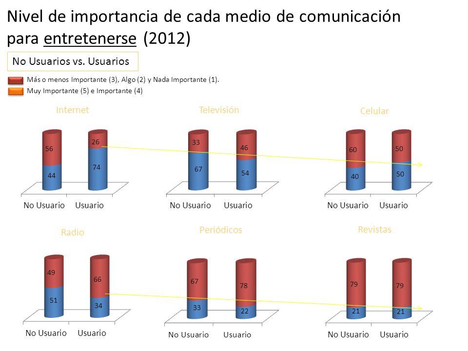 Muy Importante (5) e Importante (4) Más o menos Importante (3), Algo (2) y Nada Importante (1). Internet Radio Celular Periódicos Televisión Revistas