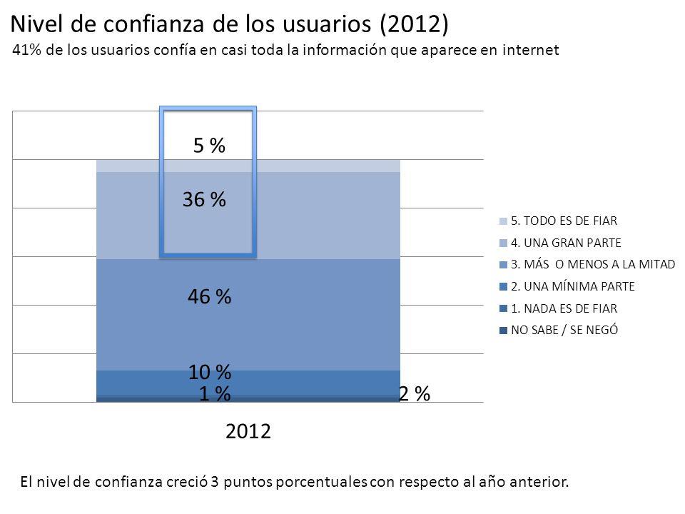 Nivel de confianza de los usuarios (2012) 46 % 10 % 1 %2 % 41% de los usuarios confía en casi toda la información que aparece en internet El nivel de