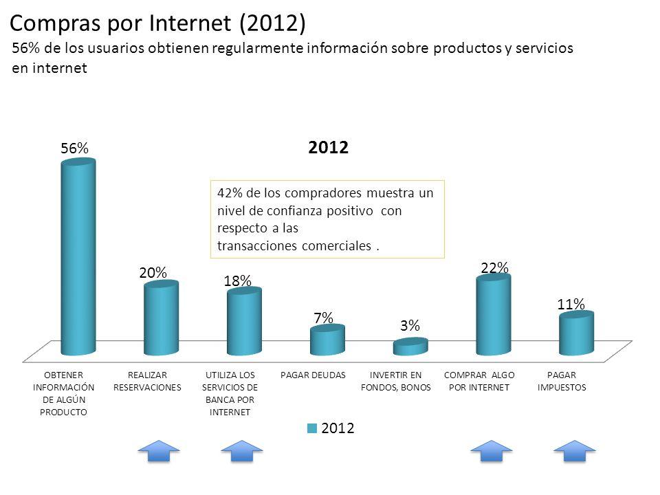 Compras por Internet (2012) 56% de los usuarios obtienen regularmente información sobre productos y servicios en internet 42% de los compradores muest