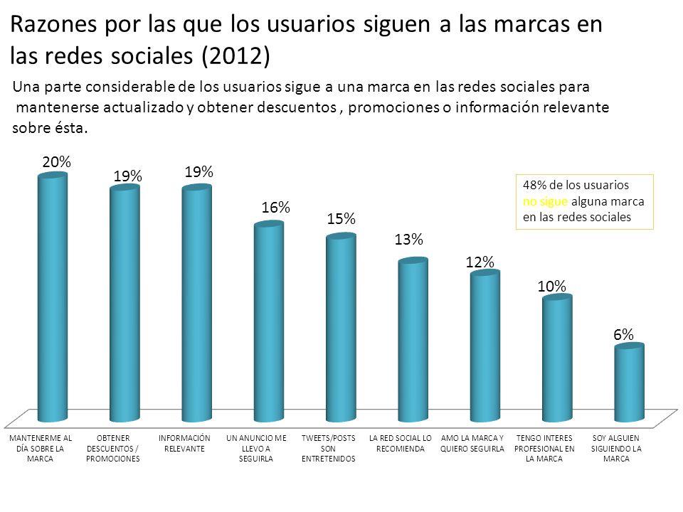 Razones por las que los usuarios siguen a las marcas en las redes sociales (2012) Una parte considerable de los usuarios sigue a una marca en las rede