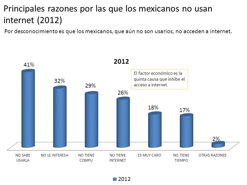Principales razones por las que los mexicanos no usan internet (2012) Por desconocimiento es que los mexicanos, que aún no son usarios, no acceden a i