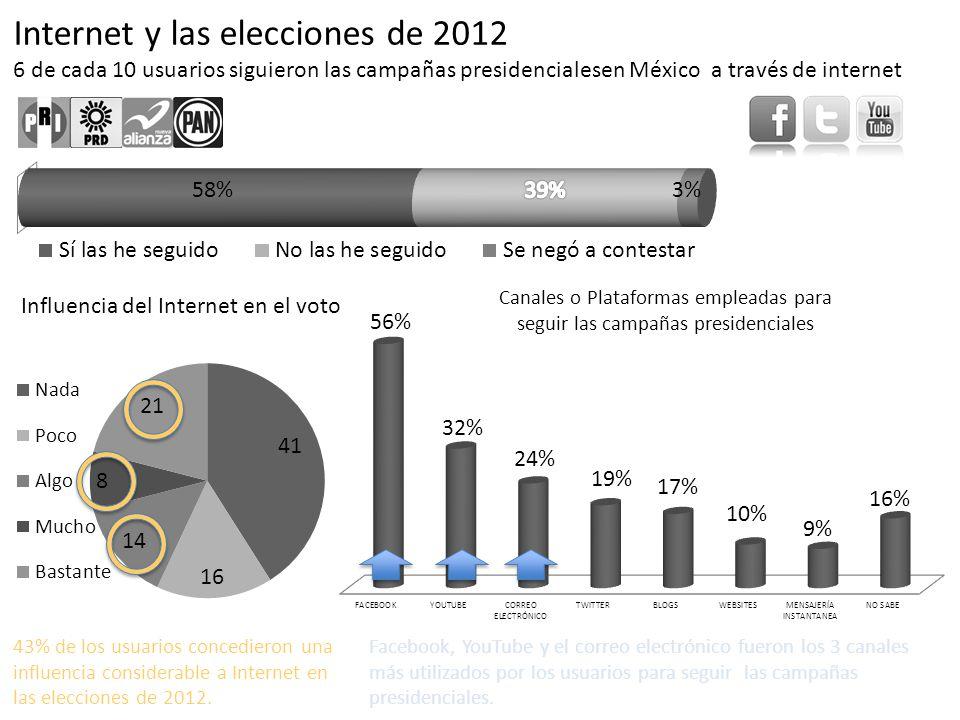 Influencia del Internet en el voto Canales o Plataformas empleadas para seguir las campañas presidenciales 43% de los usuarios concedieron una influen