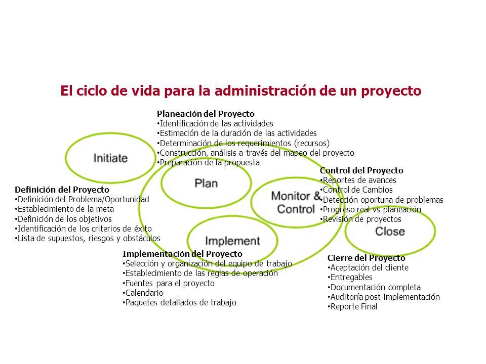 El ciclo de vida para la administración de un proyecto Definición del Proyecto Definición del Problema/Oportunidad Establecimiento de la meta Definici