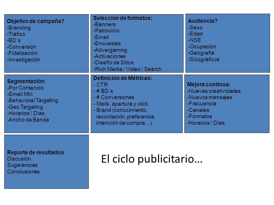 Objetivo de campaña? -Branding -Tráfico -BD´s -Conversión -Fidelización -Investigación Selección de formatos: -Banners -Patrocinio -Email -Encuestas -