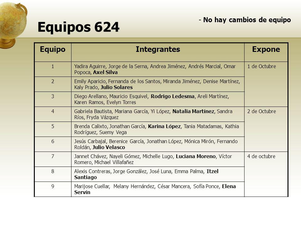 Equipos 624 - No hay cambios de equipo EquipoIntegrantesExpone 1Yadira Aguirre, Jorge de la Serna, Andrea Jiménez, Andrés Marcial, Omar Popoca, Axel S