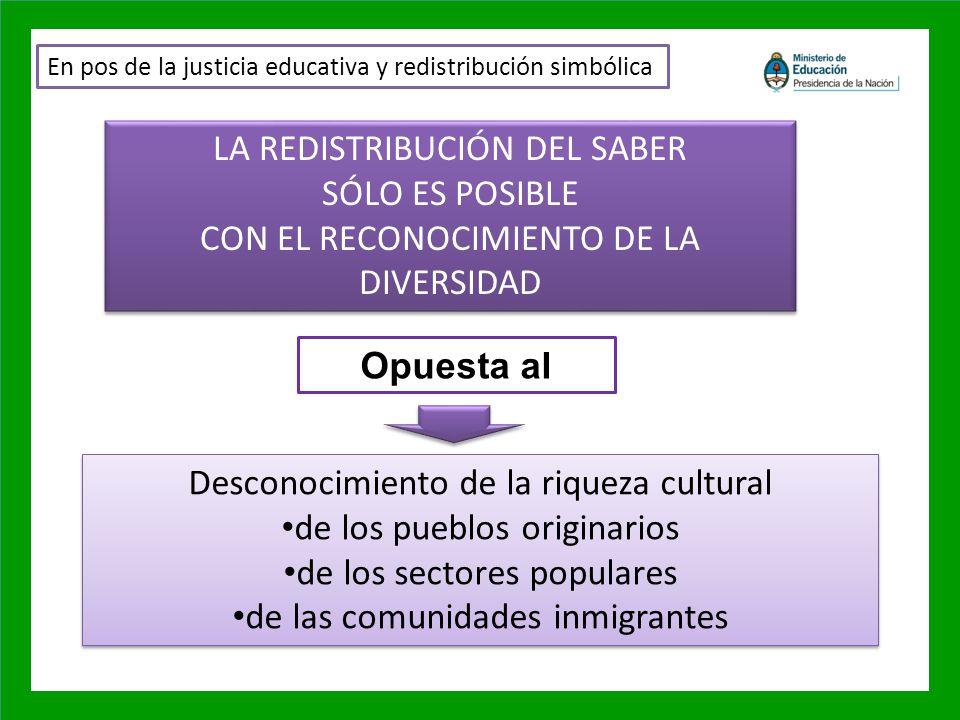 En pos de la justicia educativa y redistribución simbólica LA REDISTRIBUCIÓN DEL SABER SÓLO ES POSIBLE CON EL RECONOCIMIENTO DE LA DIVERSIDAD LA REDISTRIBUCIÓN DEL SABER SÓLO ES POSIBLE CON EL RECONOCIMIENTO DE LA DIVERSIDAD Desconocimiento de la riqueza cultural de los pueblos originarios de los sectores populares de las comunidades inmigrantes Desconocimiento de la riqueza cultural de los pueblos originarios de los sectores populares de las comunidades inmigrantes Opuesta al