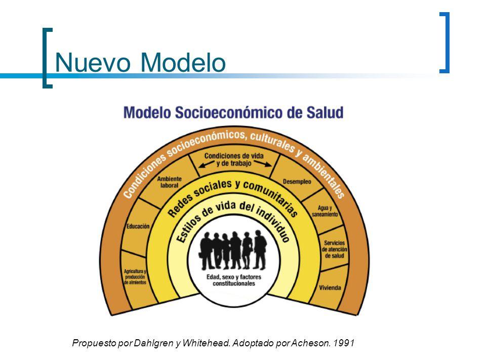 SALUD Y DESARROLLO SALUD DESARROLLO La salud es resultado del nivel y formas de desarrollo de una sociedad.