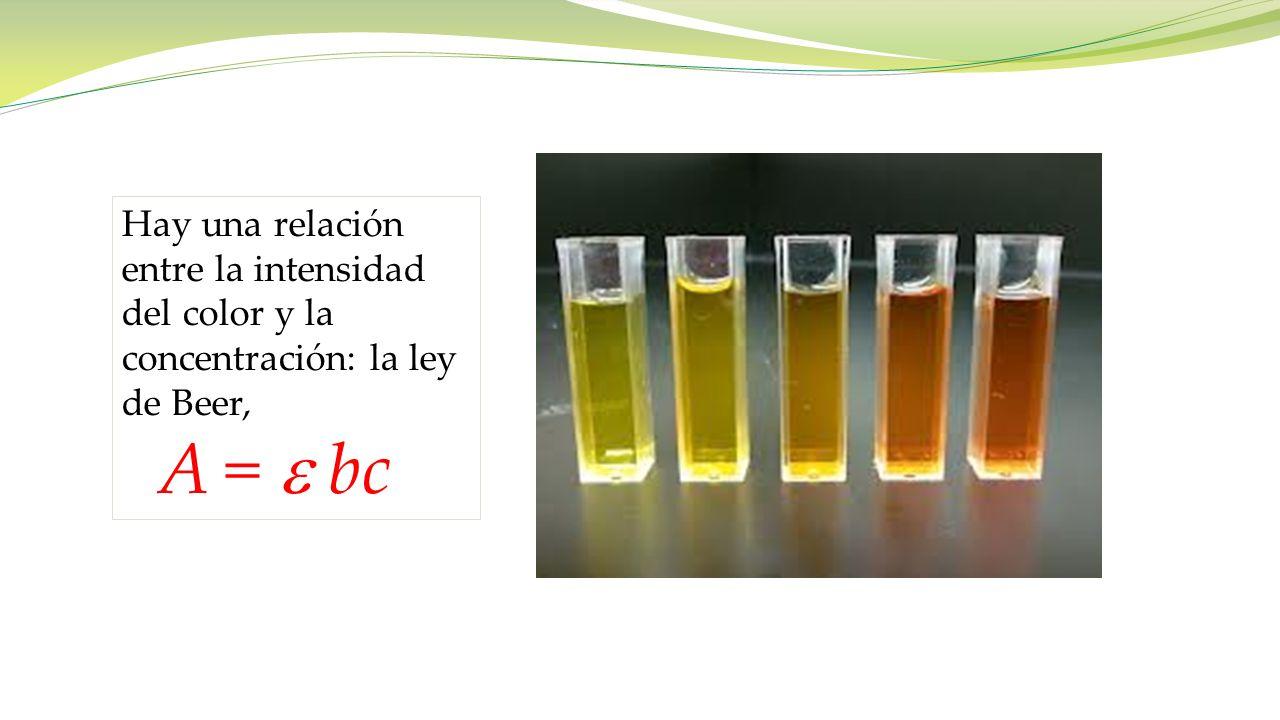 Hay una relación entre la intensidad del color y la concentración: la ley de Beer, A = bc