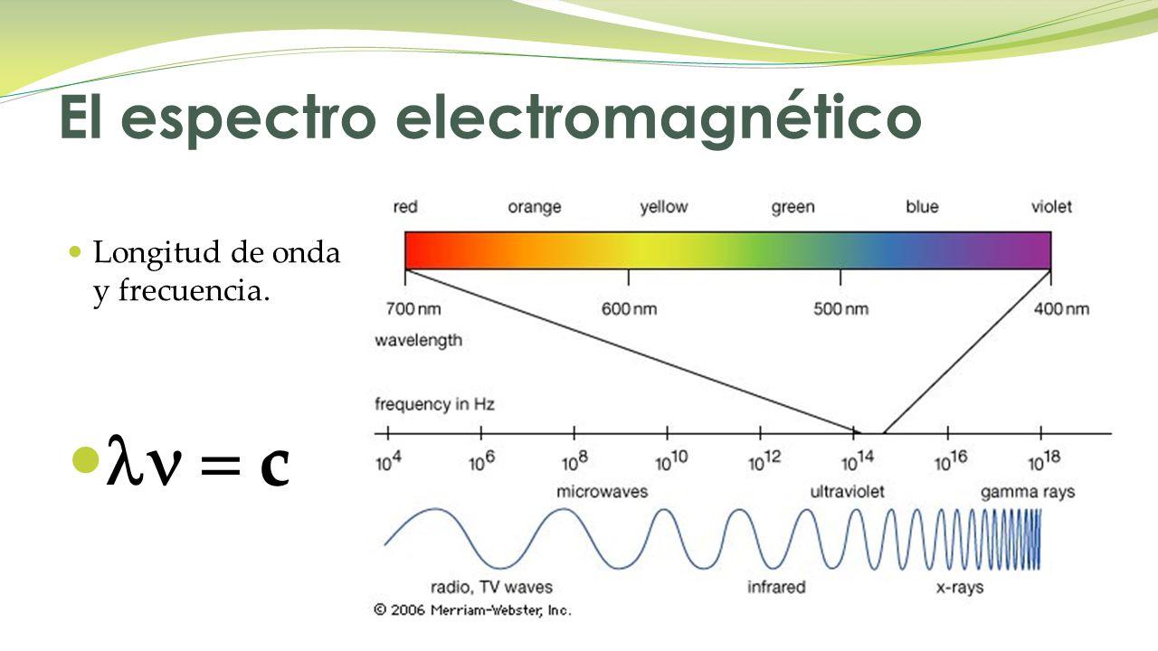 Longitud de onda y frecuencia. c El espectro electromagnético
