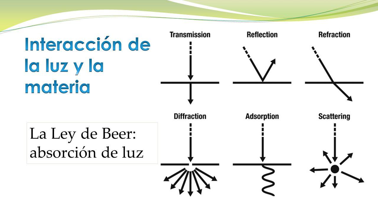 La Ley de Beer: absorción de luz