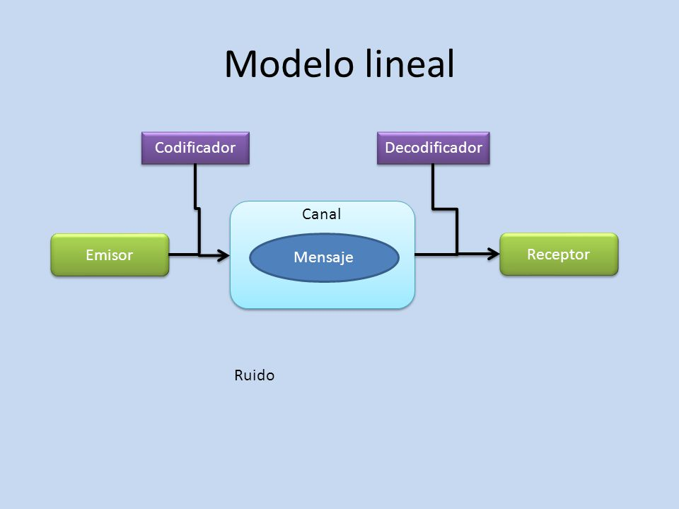 Canal Modelo lineal Emisor Receptor Codificador Decodificador Mensaje Ruido