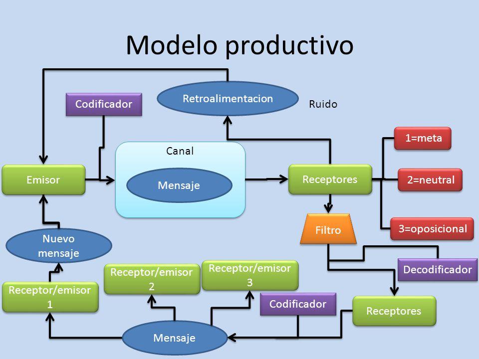 Modelo productivo Canal Emisor Receptores Codificador Decodificador Mensaje 1=meta 2=neutral 3=oposicional Filtro Receptores Codificador Mensaje Recep