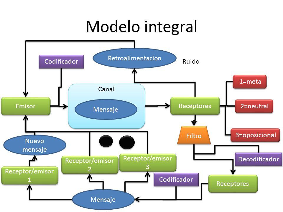Modelo integral Canal Emisor Receptores Codificador Decodificador Mensaje 1=meta 2=neutral 3=oposicional Filtro Receptores Codificador Mensaje Recepto