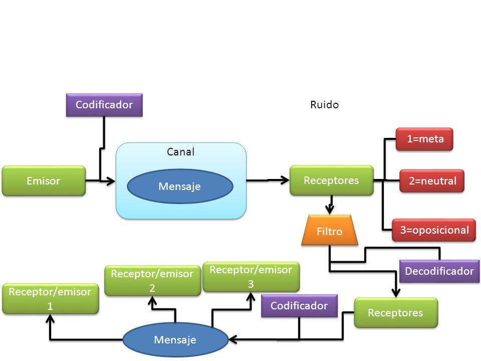 Canal Emisor Receptores Codificador Decodificador Mensaje 1=meta 2=neutral 3=oposicional Filtro Receptores Codificador Mensaje Receptor/emisor 3 Recep