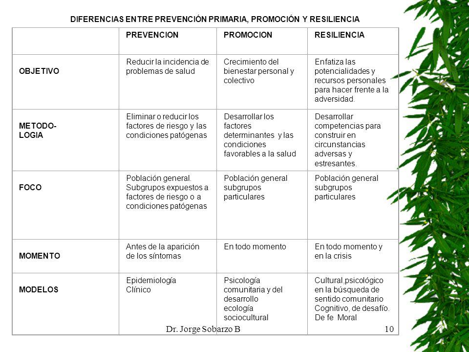 Dr. Jorge Sobarzo B10 DIFERENCIAS ENTRE PREVENCIÓN PRIMARIA, PROMOCIÓN Y RESILIENCIA PREVENCIONPROMOCIONRESILIENCIA OBJETIVO Reducir la incidencia de