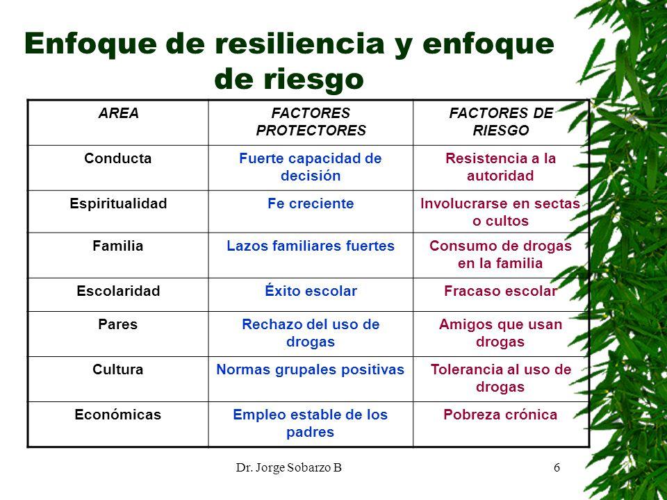 Dr. Jorge Sobarzo B6 Enfoque de resiliencia y enfoque de riesgo AREAFACTORES PROTECTORES FACTORES DE RIESGO ConductaFuerte capacidad de decisión Resis