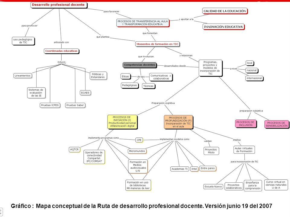 Programa de Tecnologías de información y comunicación Ministerio de Educación de Colombia Gráfico : Mapa conceptual de la Ruta de desarrollo profesion